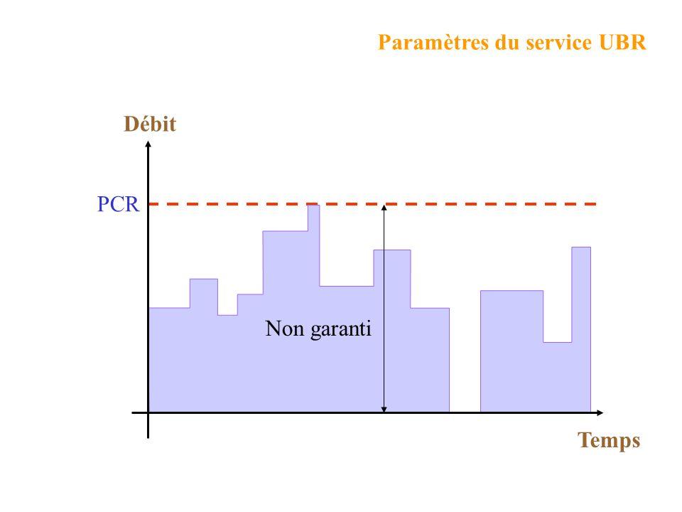 Paramètres du service UBR