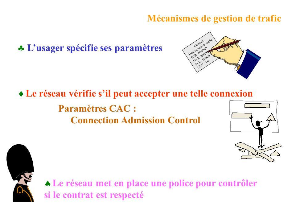 Mécanismes de gestion de trafic