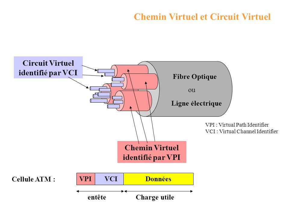 Circuit Virtuel identifié par VCI Chemin Virtuel identifié par VPI
