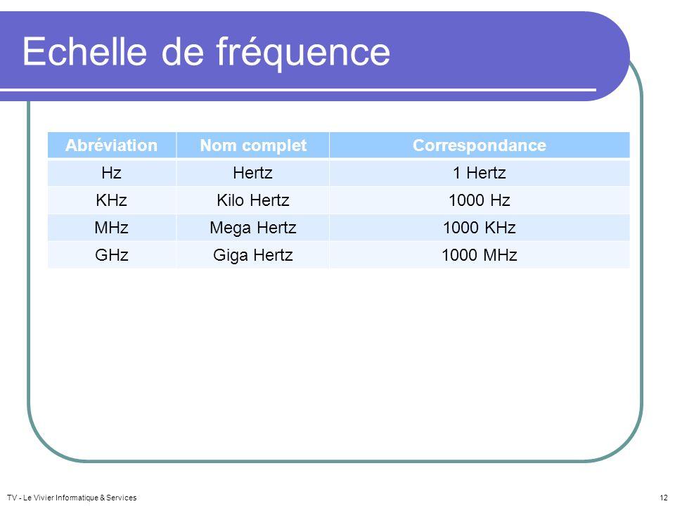 Echelle de fréquence Abréviation Nom complet Correspondance Hz Hertz