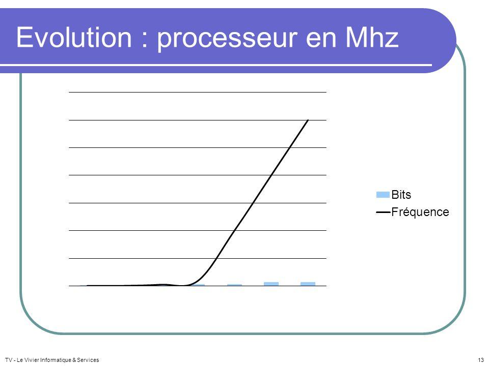 Evolution : processeur en Mhz