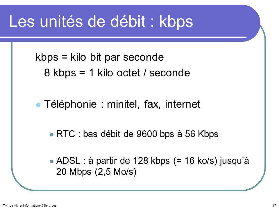 Les unités de débit : kbps