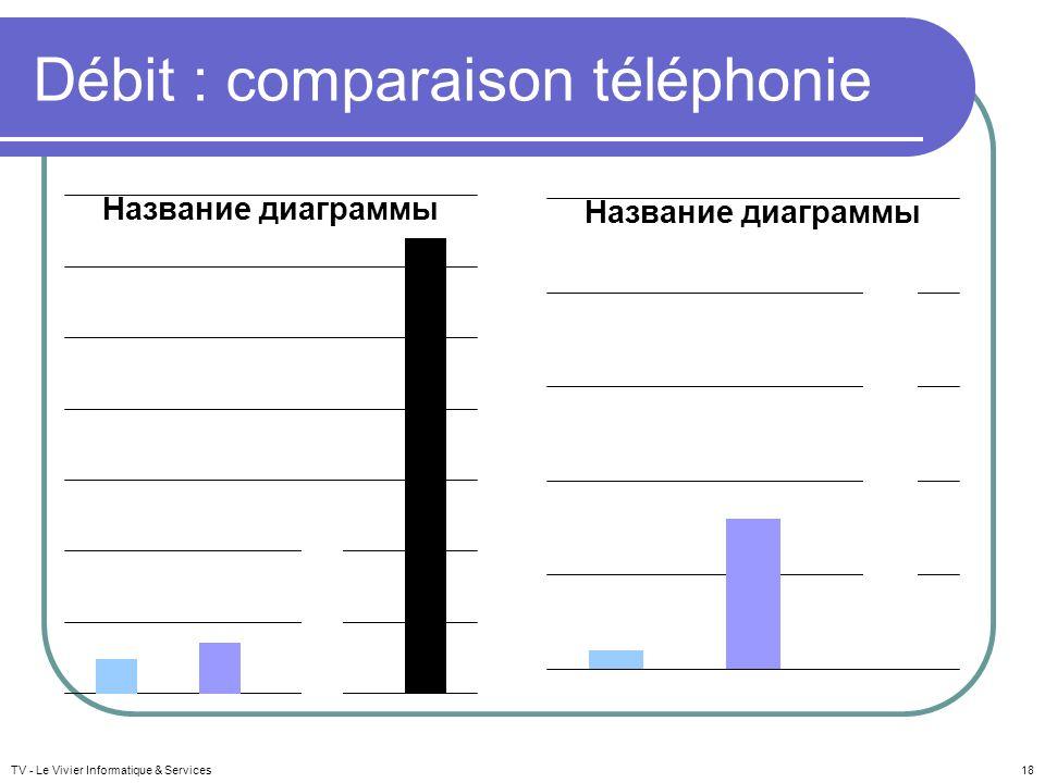 Débit : comparaison téléphonie