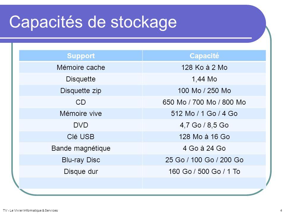 Capacités de stockage Support Capacité Mémoire cache 128 Ko à 2 Mo