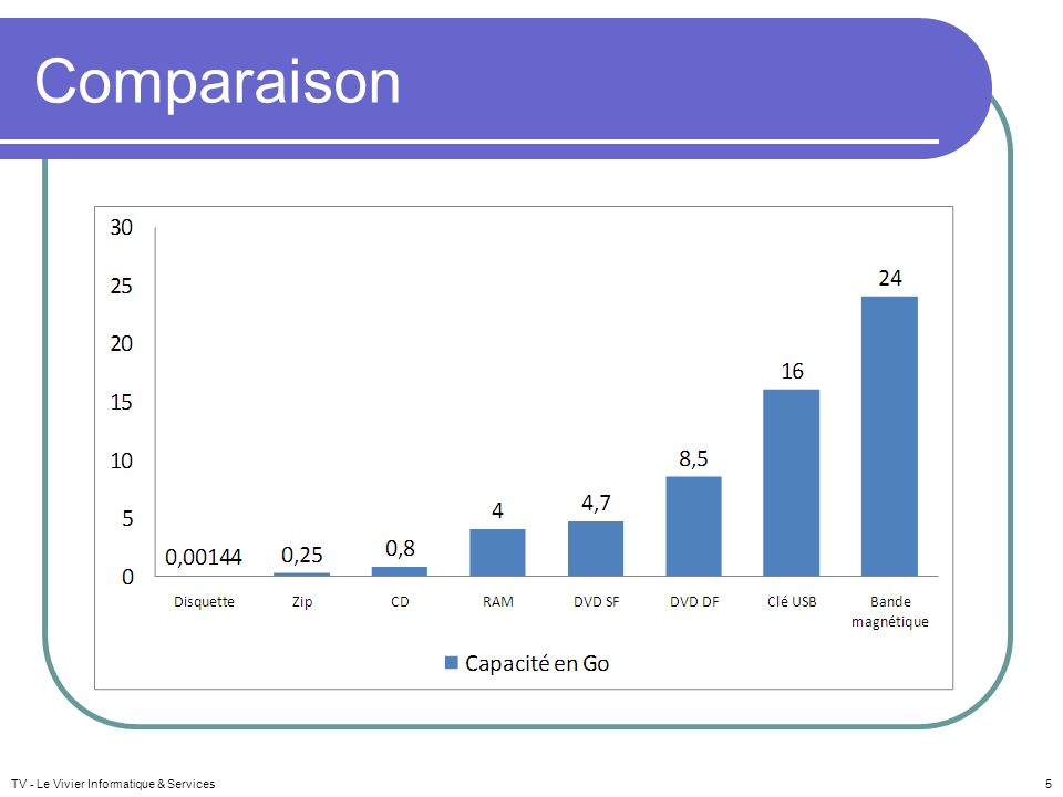 Comparaison TV - Le Vivier Informatique & Services