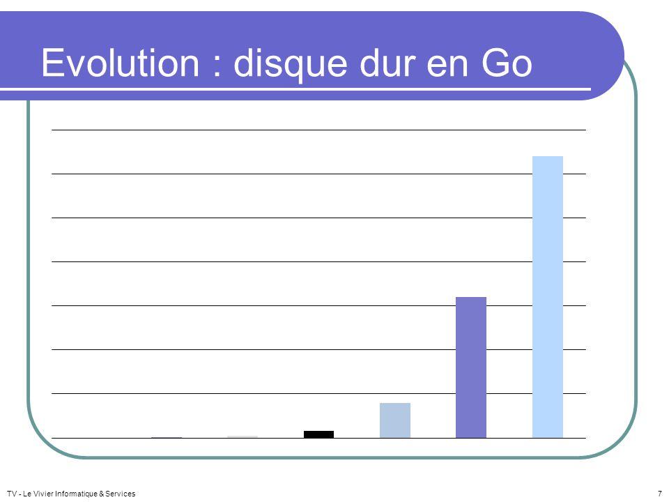 Evolution : disque dur en Go