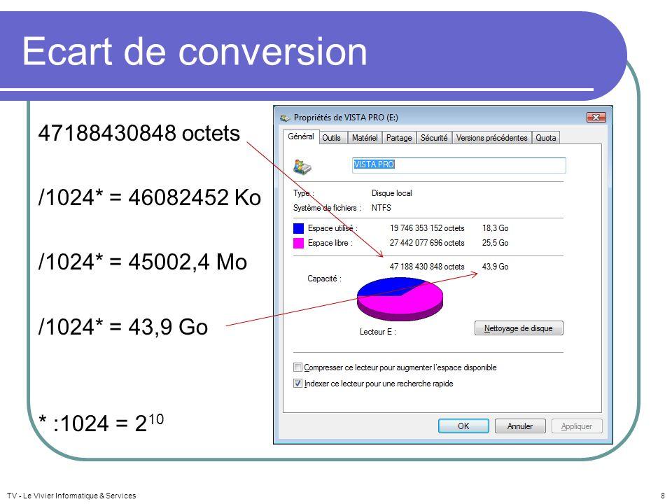Ecart de conversion 47188430848 octets /1024* = 46082452 Ko /1024* = 45002,4 Mo /1024* = 43,9 Go * :1024 = 210