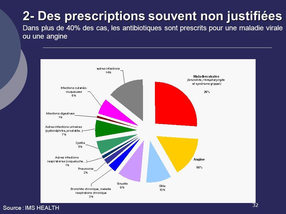 2- Des prescriptions souvent non justifiées Dans plus de 40% des cas, les antibiotiques sont prescrits pour une maladie virale ou une angine