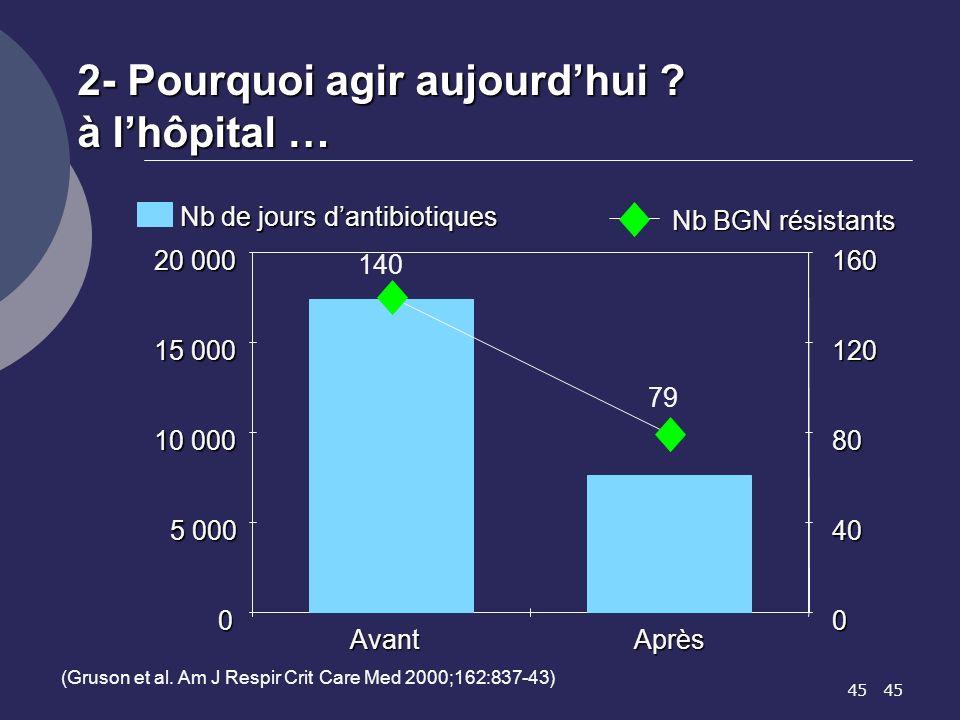 2- Pourquoi agir aujourd'hui à l'hôpital …