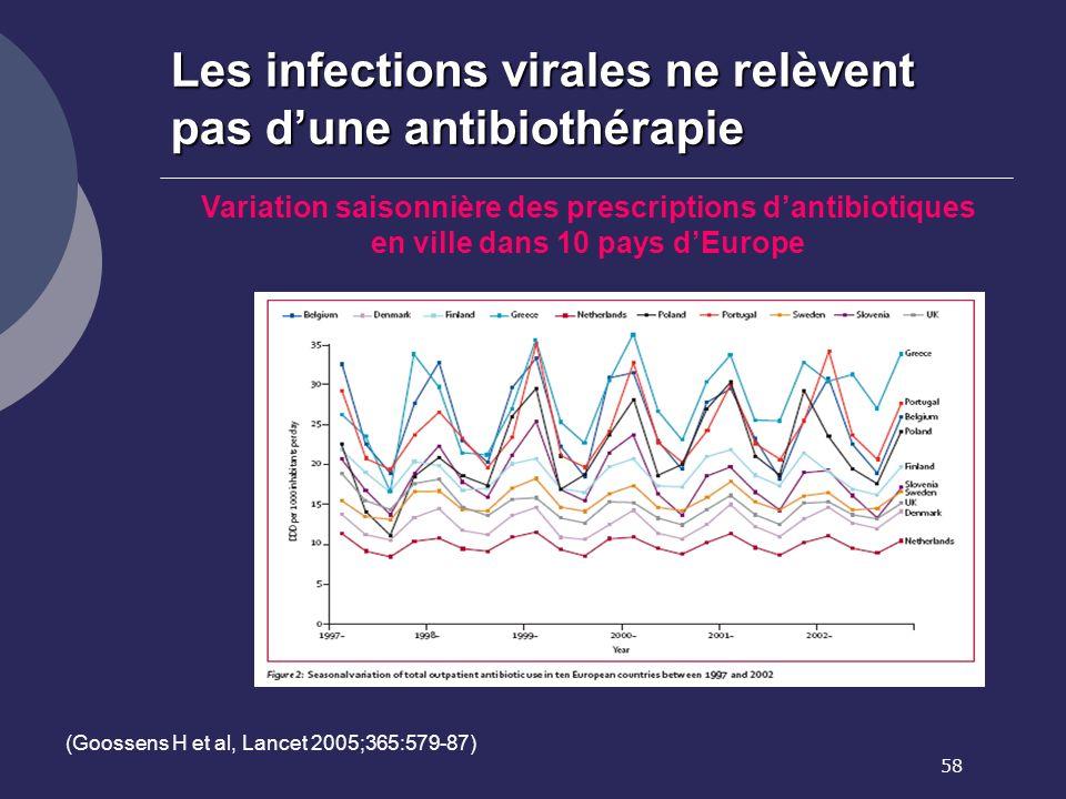 Les infections virales ne relèvent pas d'une antibiothérapie