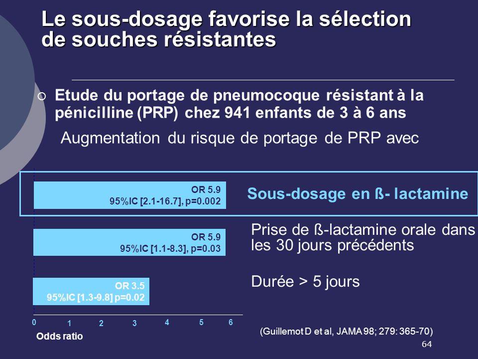 Le sous-dosage favorise la sélection de souches résistantes