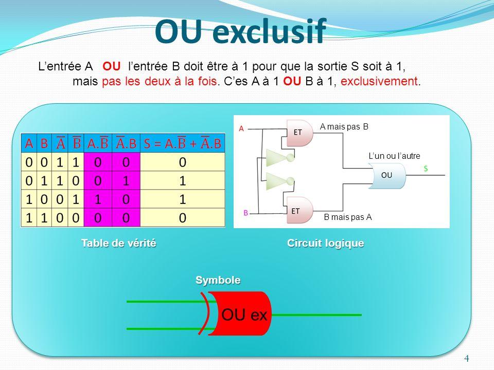 OU exclusif L'entrée A OU l'entrée B doit être à 1 pour que la sortie S soit à 1,