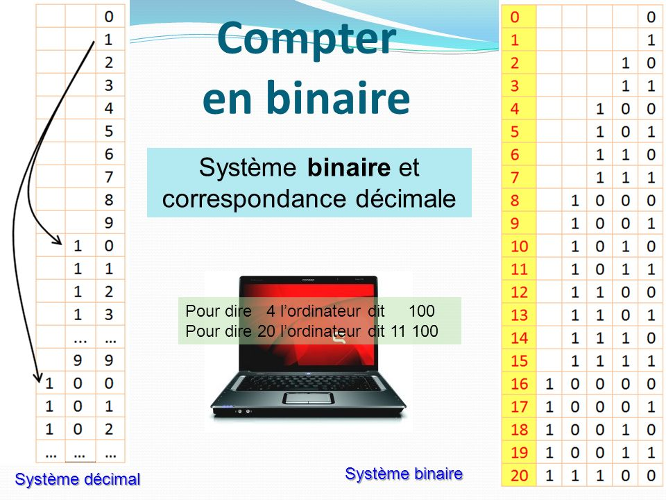 Système binaire et correspondance décimale