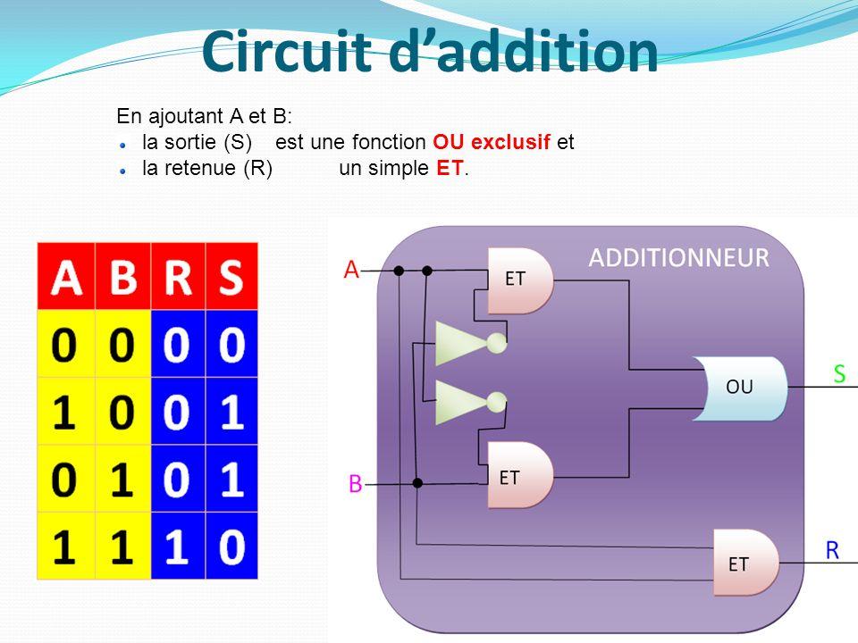 Circuit d'addition En ajoutant A et B: