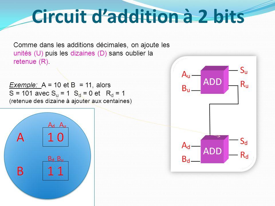 Circuit d'addition à 2 bits