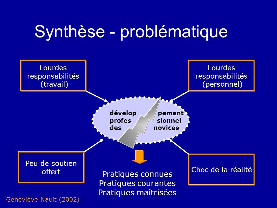 Synthèse - problématique