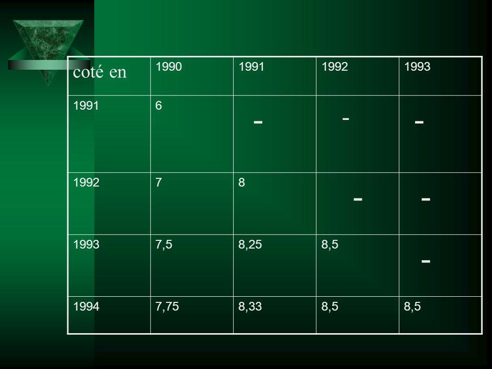 coté en 1990 1991 1992 1993 6 - 7 8 7,5 8,25 8,5 1994 7,75 8,33