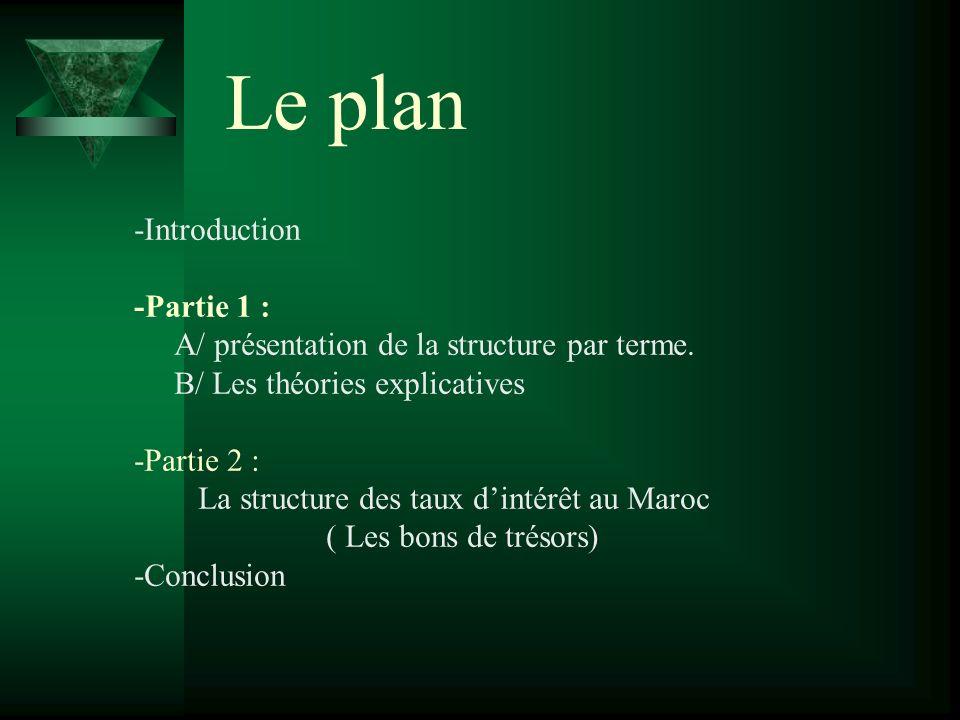 Le plan -Introduction -Partie 1 :