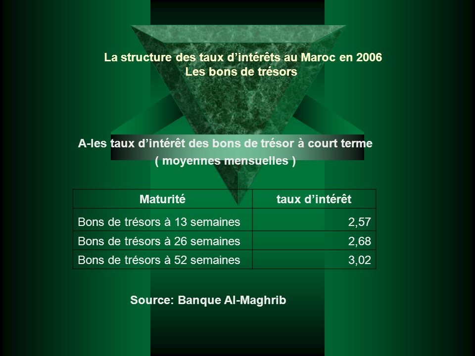 La structure des taux d'intérêts au Maroc en 2006 Les bons de trésors