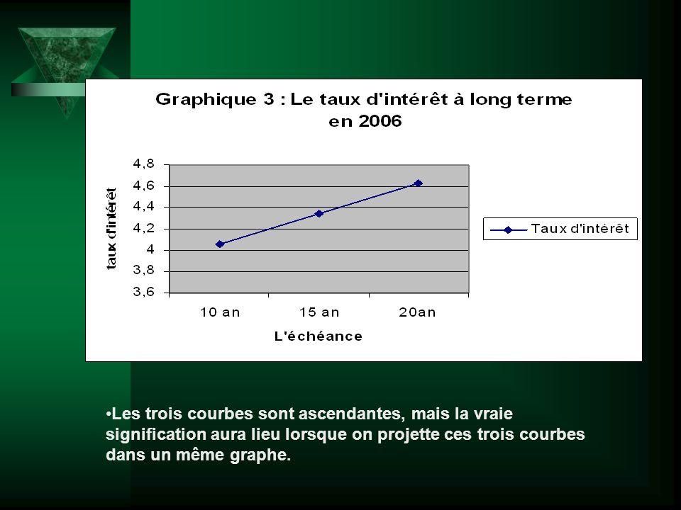 Les trois courbes sont ascendantes, mais la vraie signification aura lieu lorsque on projette ces trois courbes dans un même graphe.
