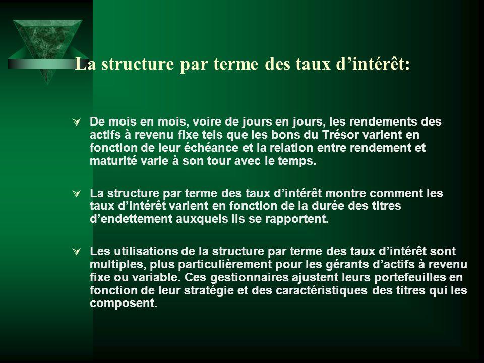 La structure par terme des taux d'intérêt: