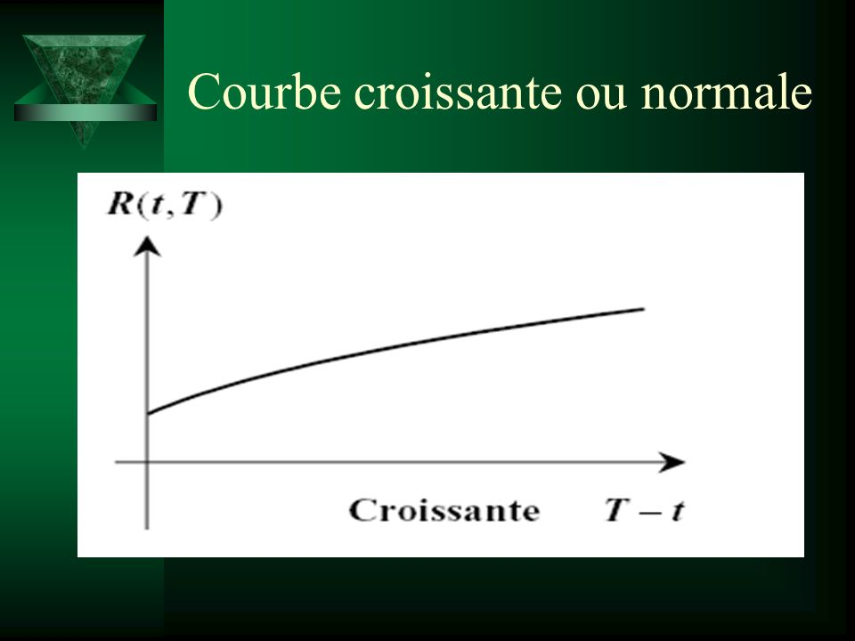 Courbe croissante ou normale
