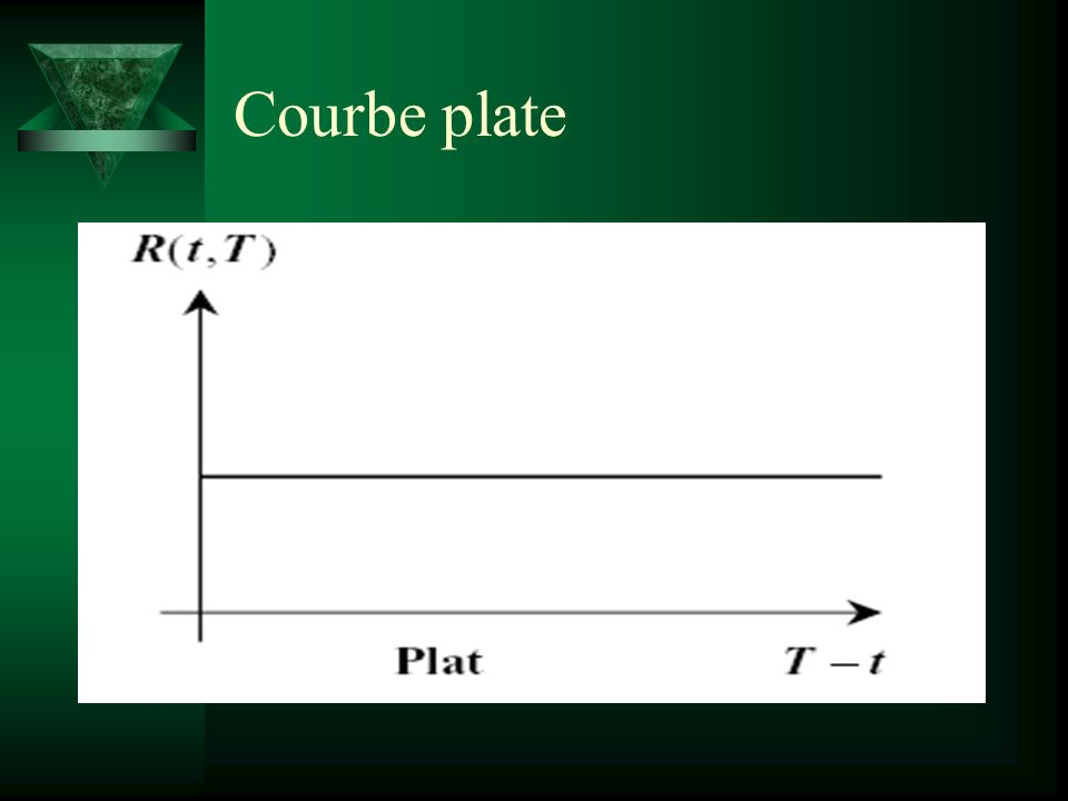 Courbe plate