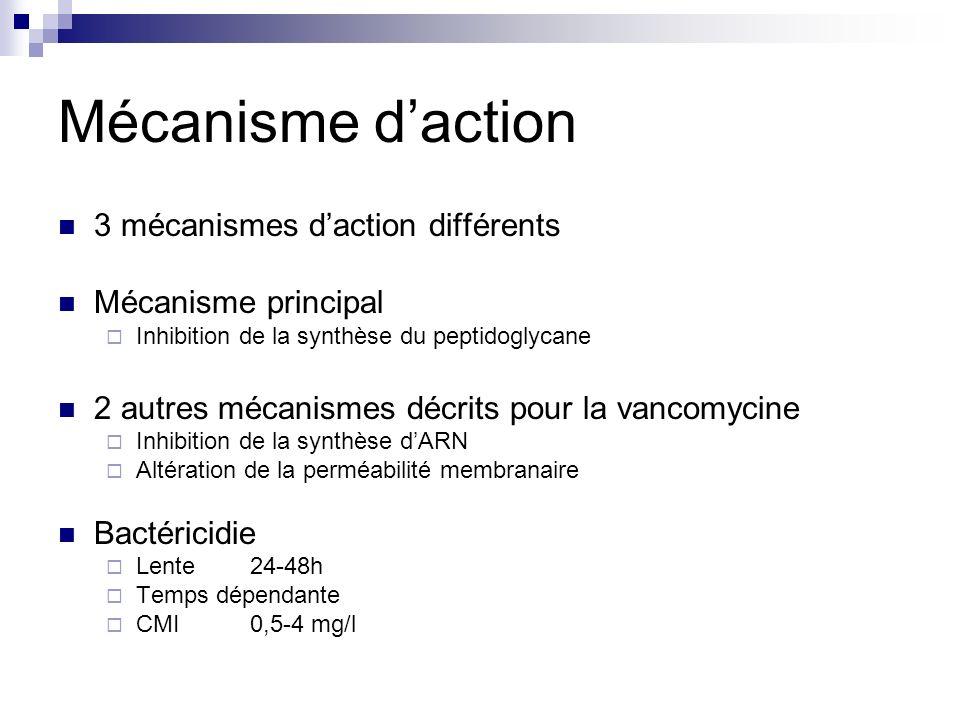 Mécanisme d'action 3 mécanismes d'action différents