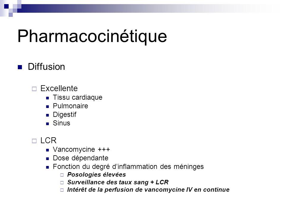 Pharmacocinétique Diffusion Excellente LCR Tissu cardiaque Pulmonaire