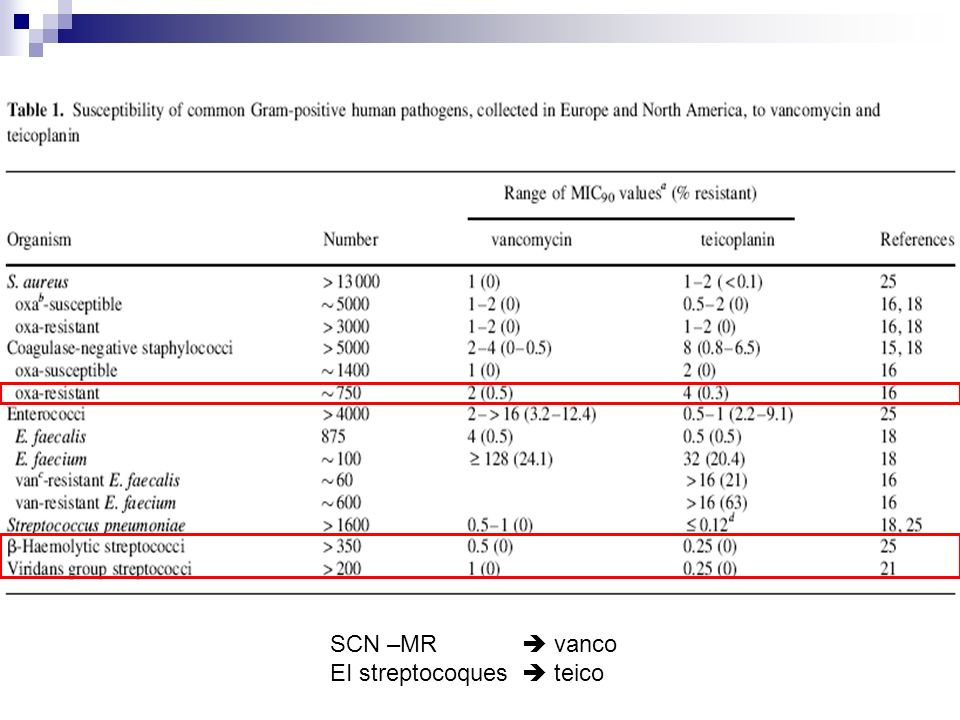 SCN –MR  vanco EI streptocoques  teico
