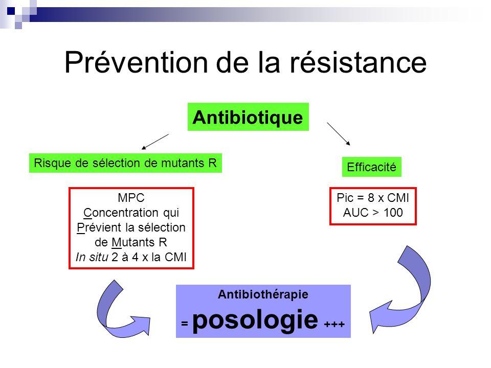 Prévention de la résistance