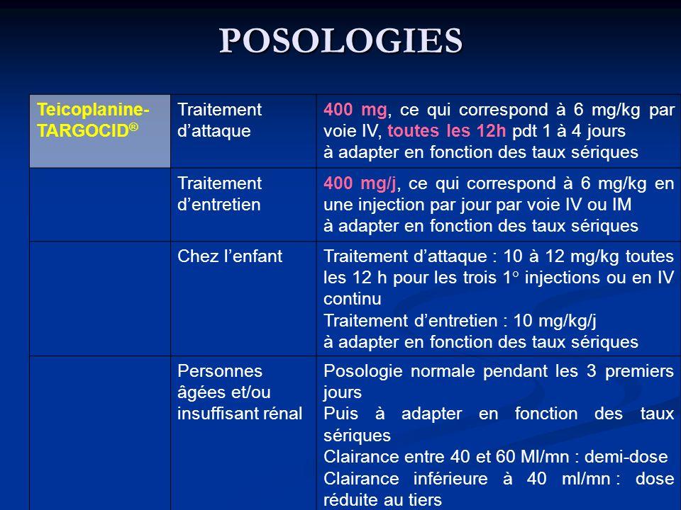 POSOLOGIES Teicoplanine- TARGOCID® Traitement d'attaque