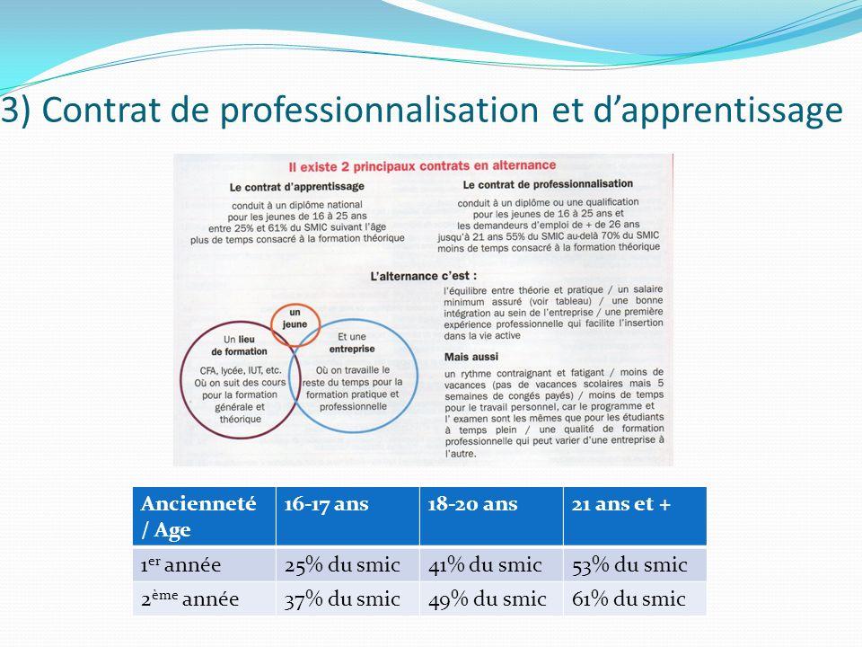 3) Contrat de professionnalisation et d'apprentissage