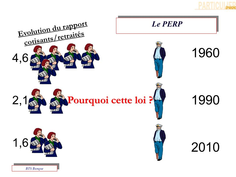 Evolution du rapport cotisants/retraités