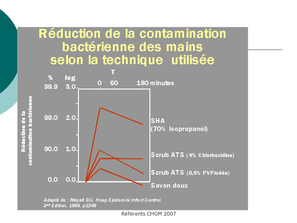 31/03/2017 Au cours du temps, l'efficacité à 180 minutes des SHA est toujours supérieure aux savons (notion de rémanence)