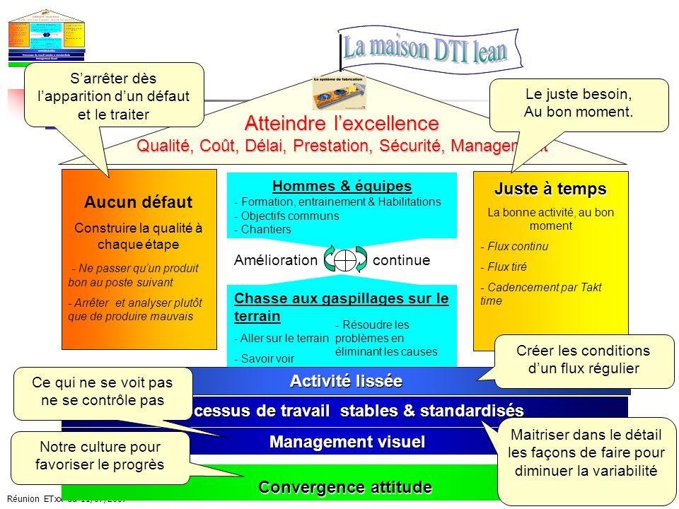 Processus de travail stables & standardisés
