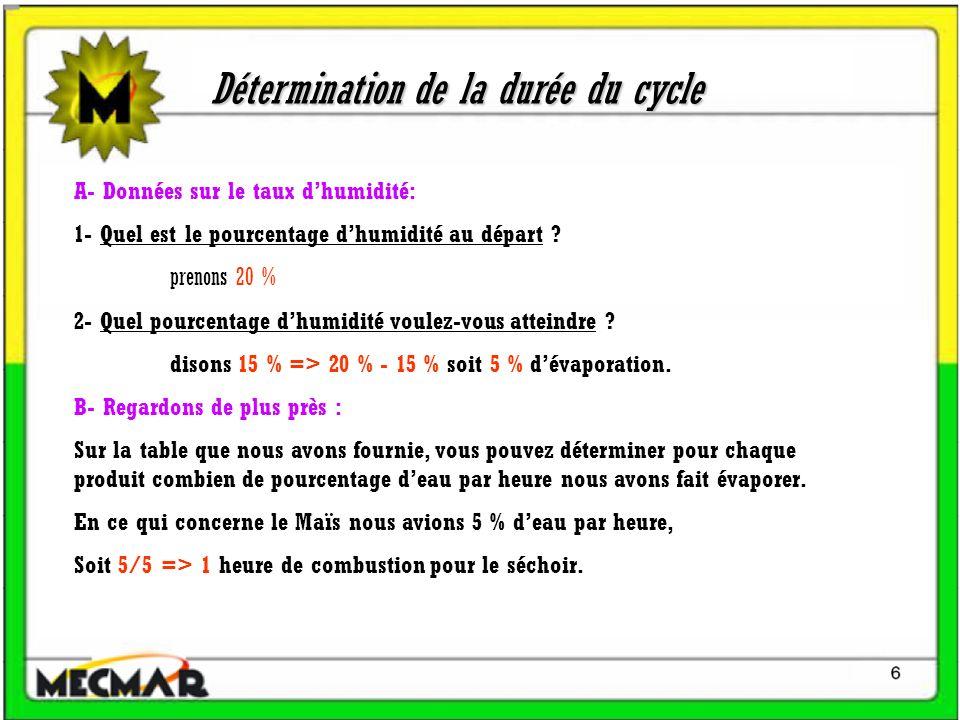 Détermination de la durée du cycle
