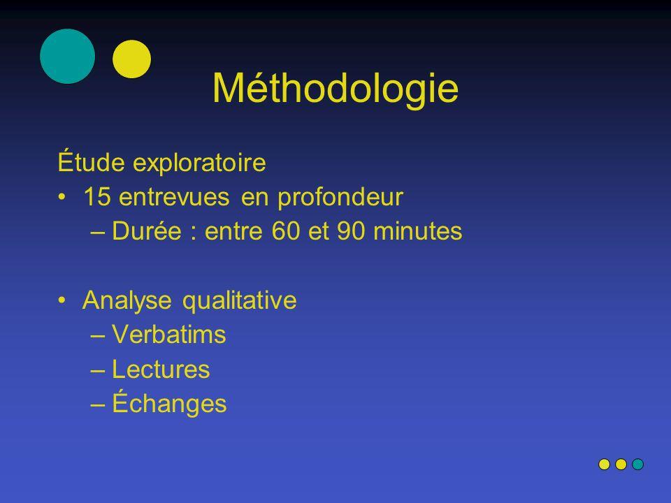 Méthodologie Étude exploratoire 15 entrevues en profondeur