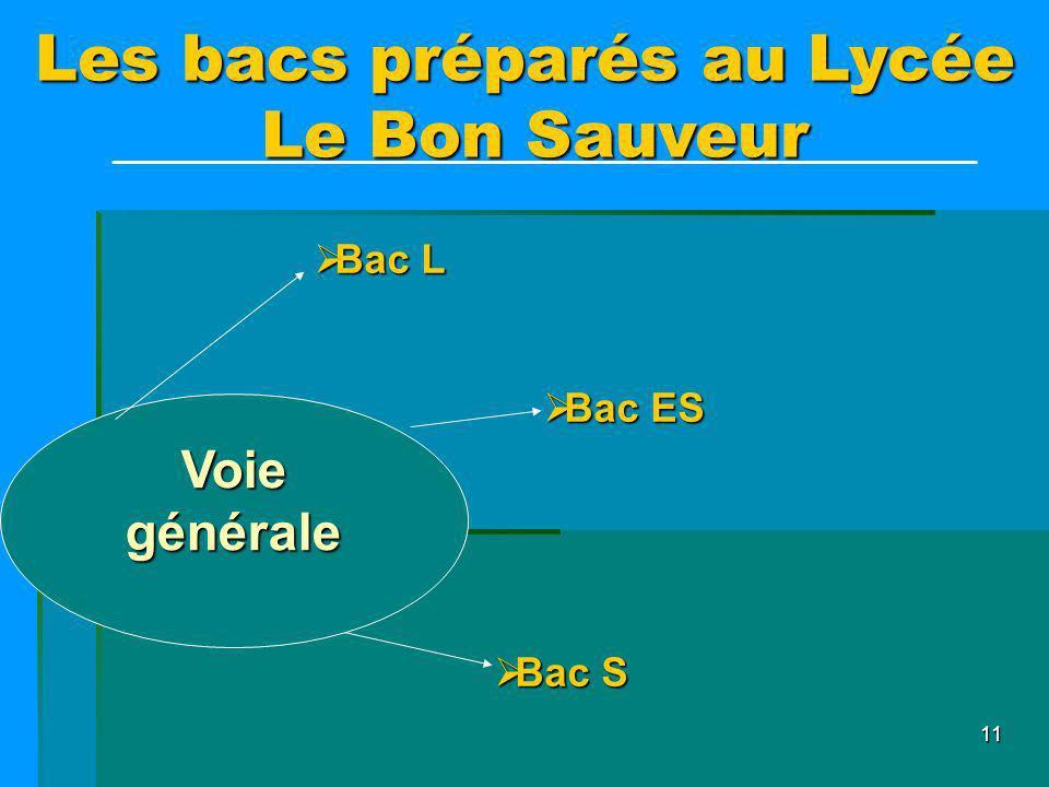 Les bacs préparés au Lycée Le Bon Sauveur