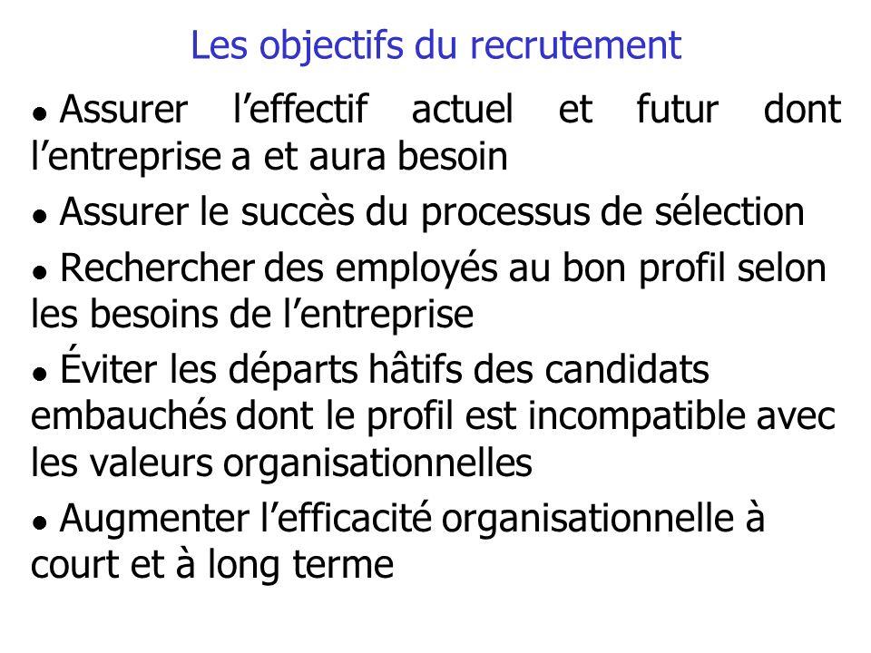 Les objectifs du recrutement