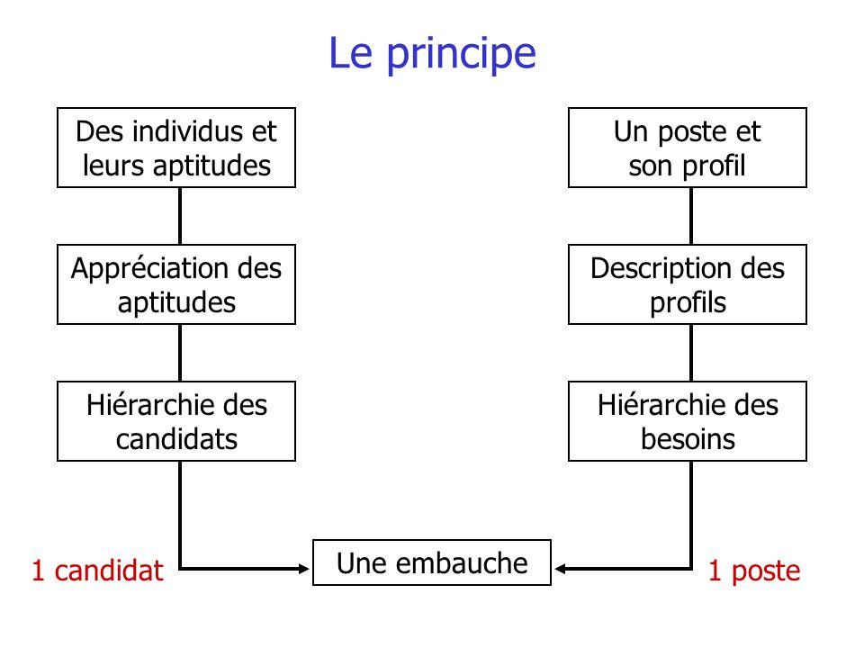Le principe Des individus et leurs aptitudes Un poste et son profil