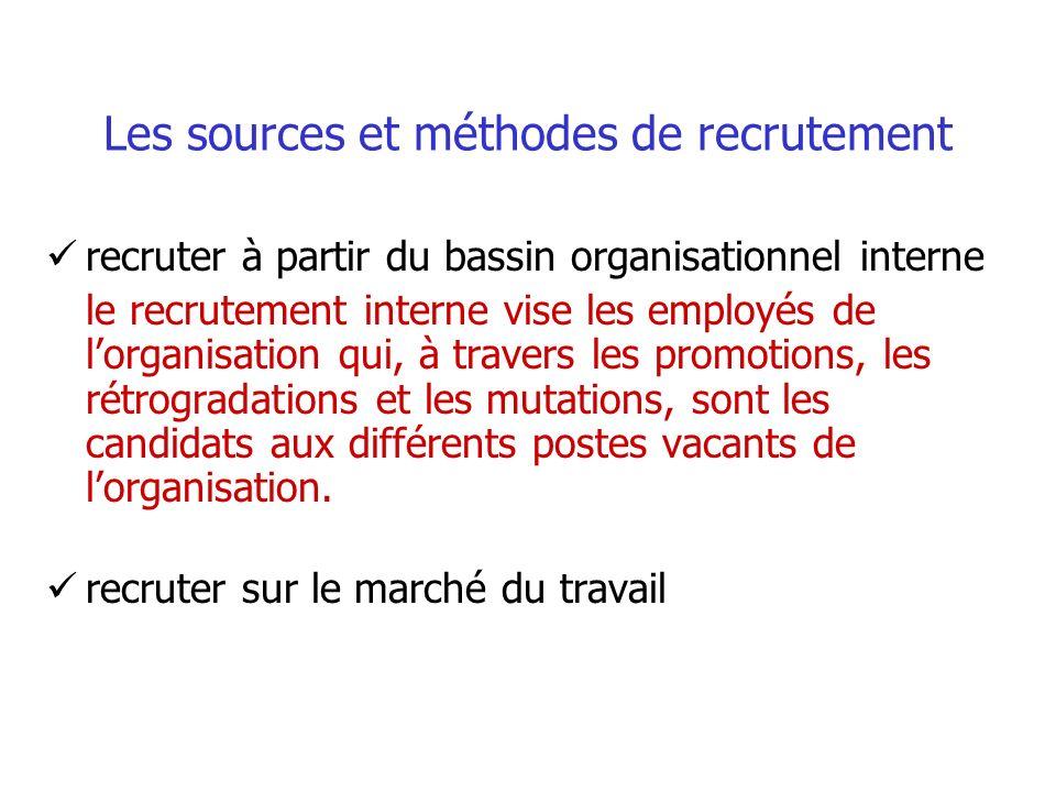 Les sources et méthodes de recrutement