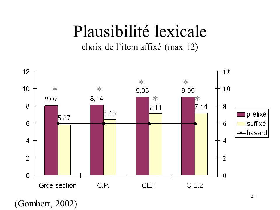 Plausibilité lexicale choix de l'item affixé (max 12)
