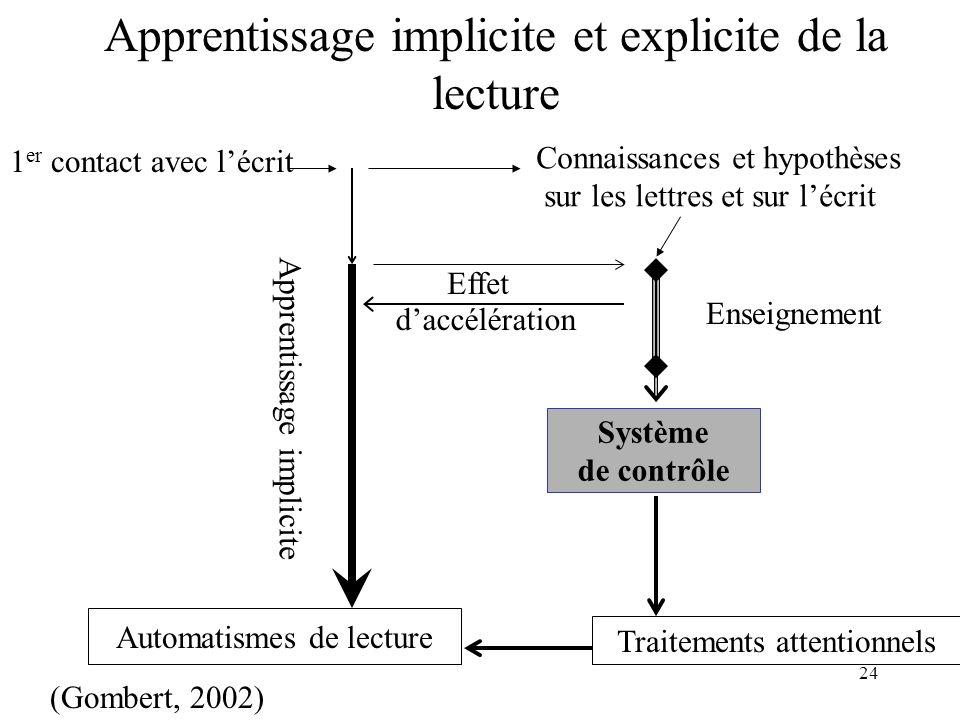 Apprentissage implicite et explicite de la lecture