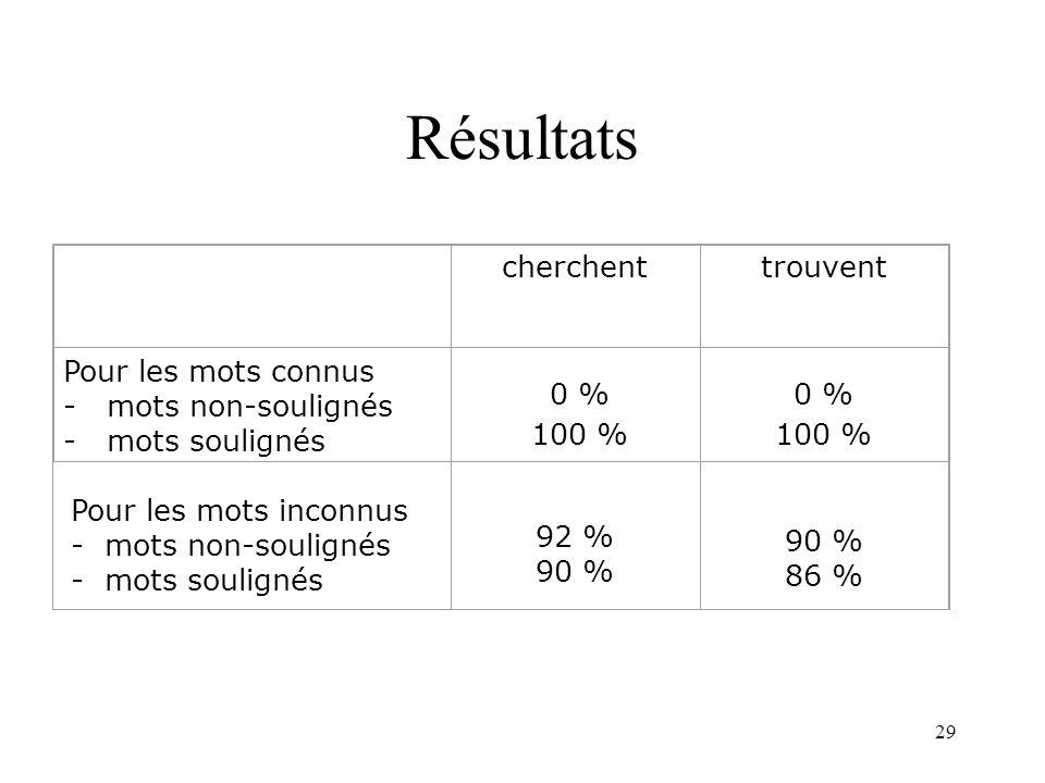 Résultats cherchent trouvent 0 % 100 % 0 % 100 % Pour les mots connus
