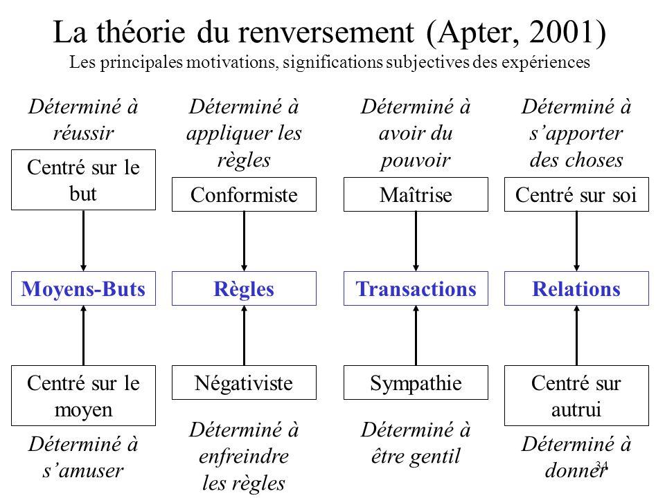 La théorie du renversement (Apter, 2001) Les principales motivations, significations subjectives des expériences