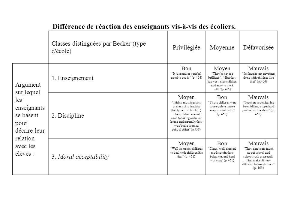 Différence de réaction des enseignants vis-à-vis des écoliers.