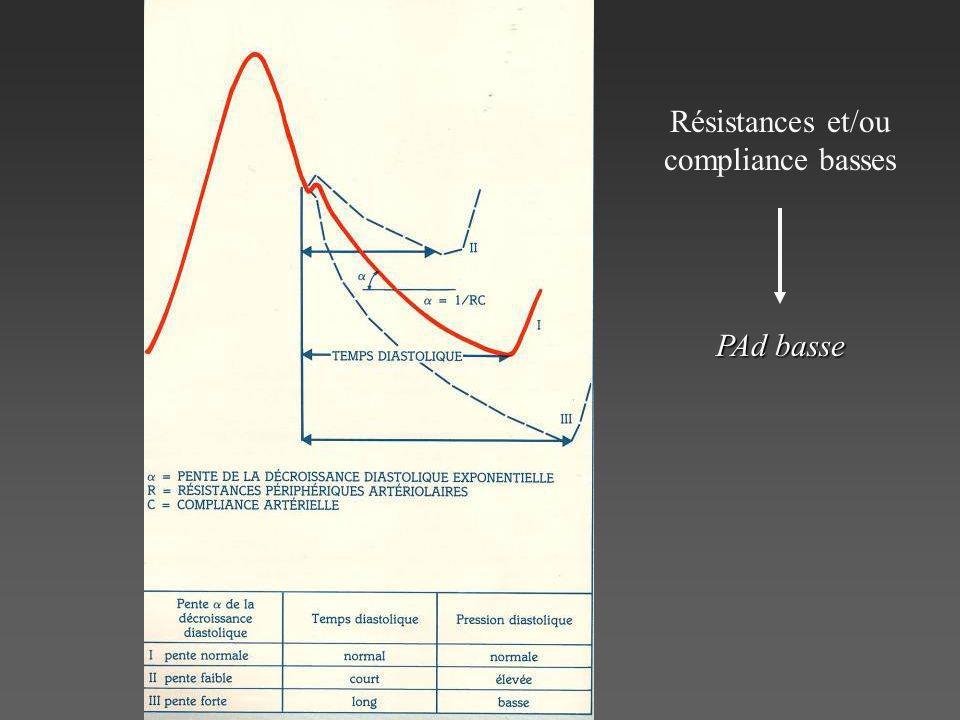 Résistances et/ou compliance basses