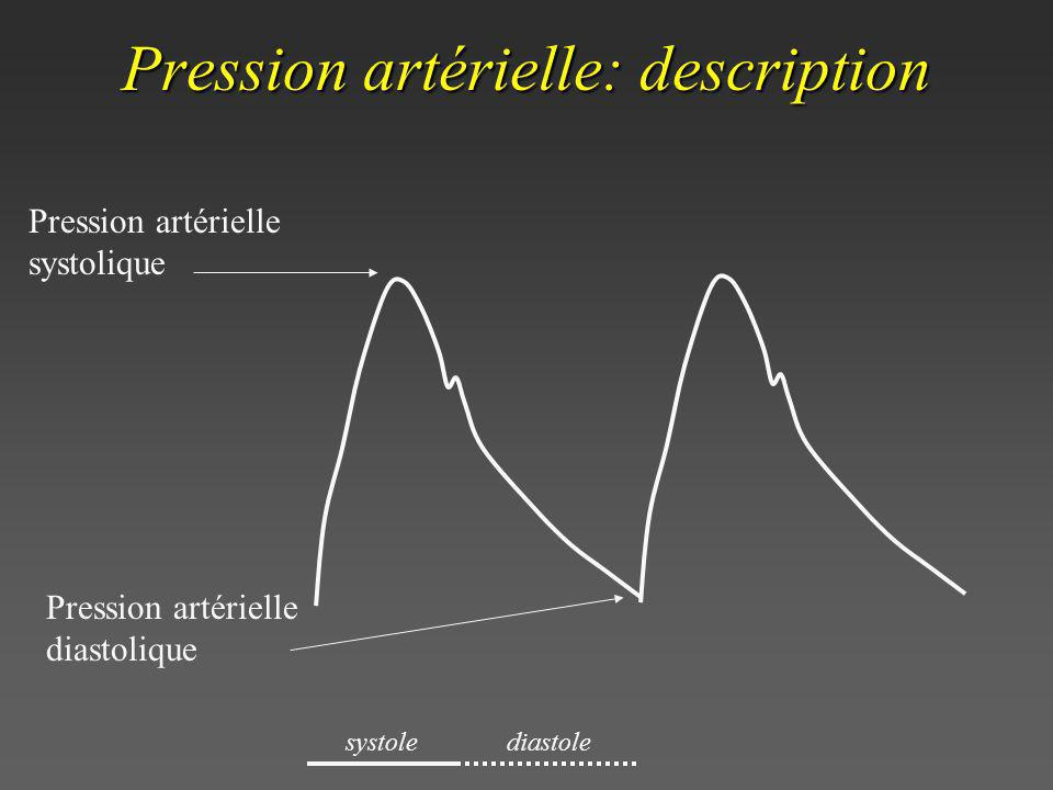 Pression artérielle: description
