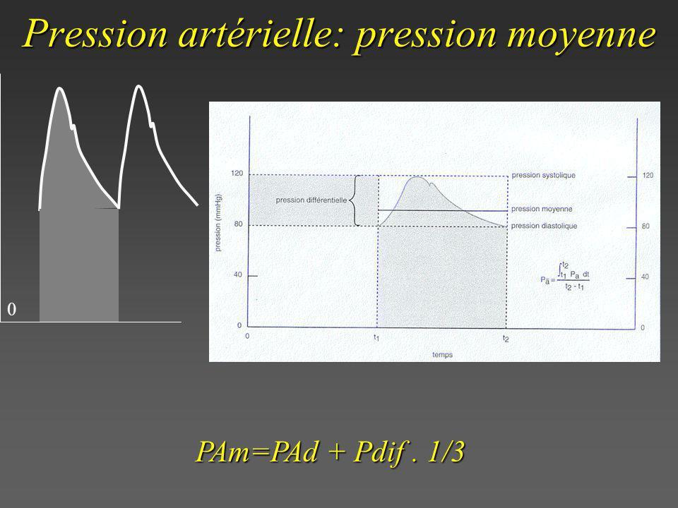 Pression artérielle: pression moyenne